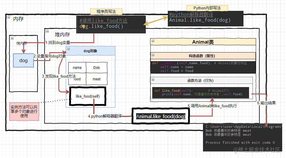 Python内部解释实例方法