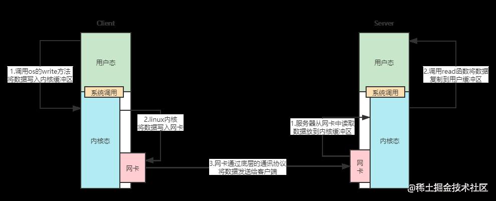 网络IO的复制过程.png