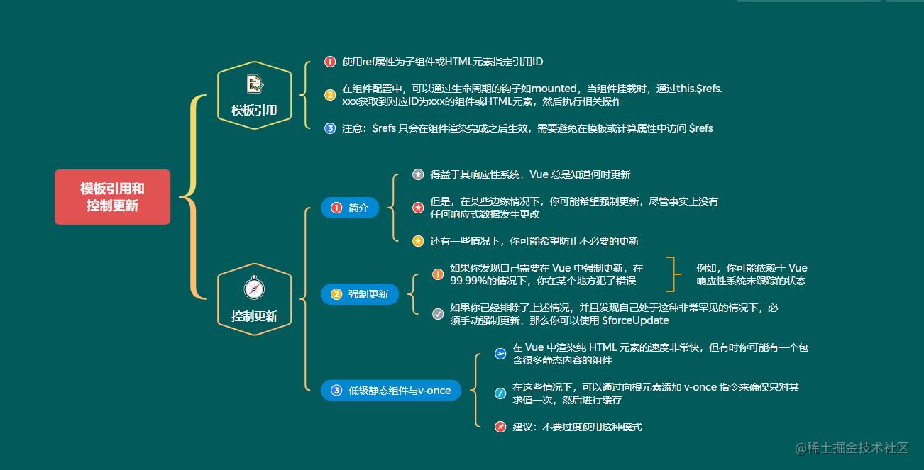 8模板引用和控制更新.png