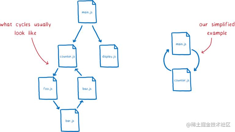 41_cyclic_graph