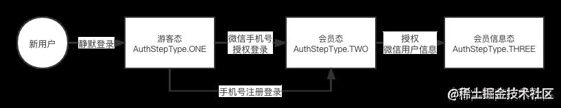 用户登录阶段