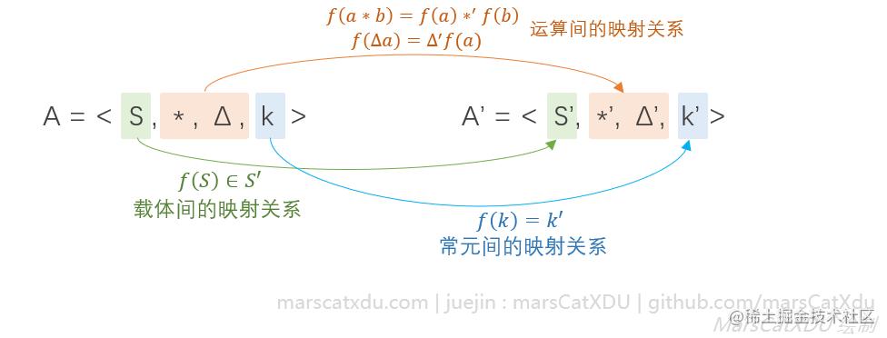 离散数学笔记:代数2_同态映射(1)
