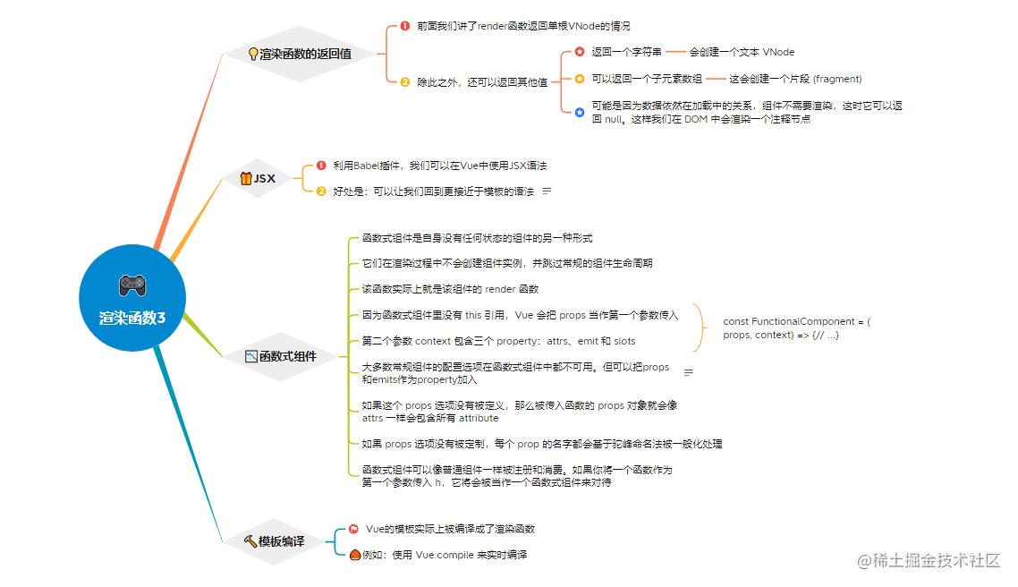 5.3渲染函数3.png
