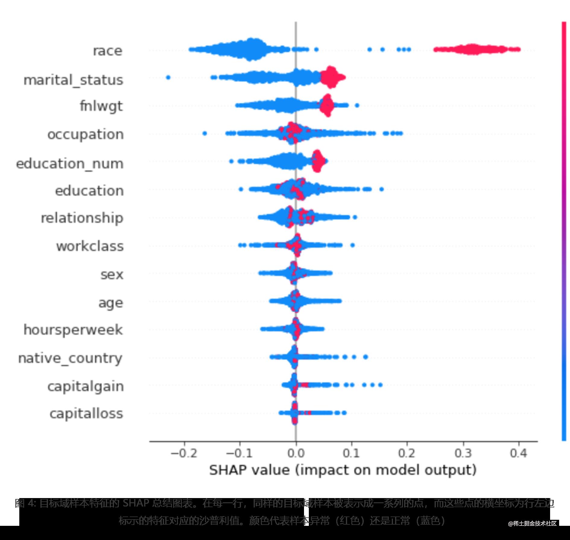 图 4: 目标域样本特征的 SHAP 总结图表。在每一行,同样的目标域样本被表示成一系列的点,而这些点的横坐标为行左边标示的特征对应的沙普利值。颜色代表样本异常(红色)还是正常(蓝色)