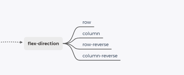 flex-direction取值
