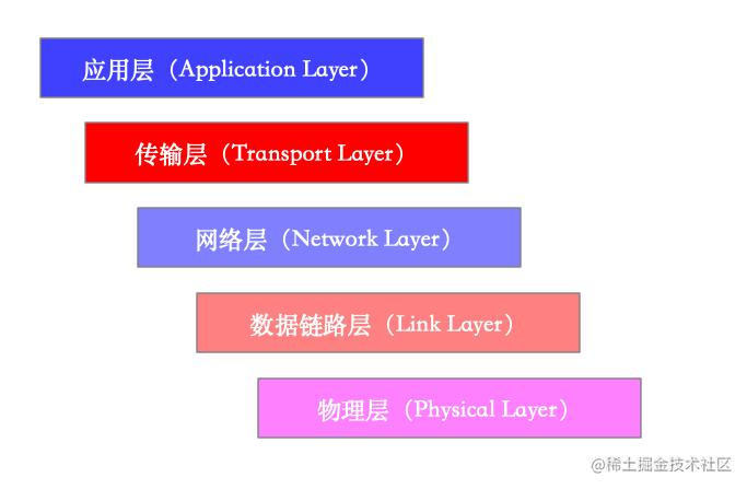 理论五层模型