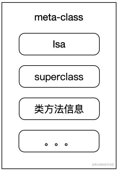 meta-class在内存中存储信息