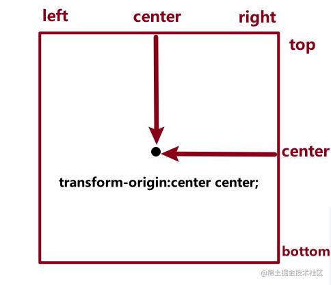 transform-origin.png