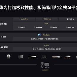 华为云开发者社区于2021-04-26 16:15发布的图片