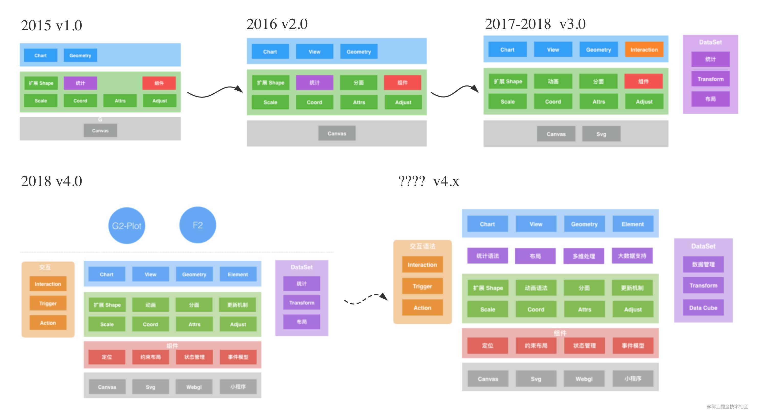 g2-framework-evo