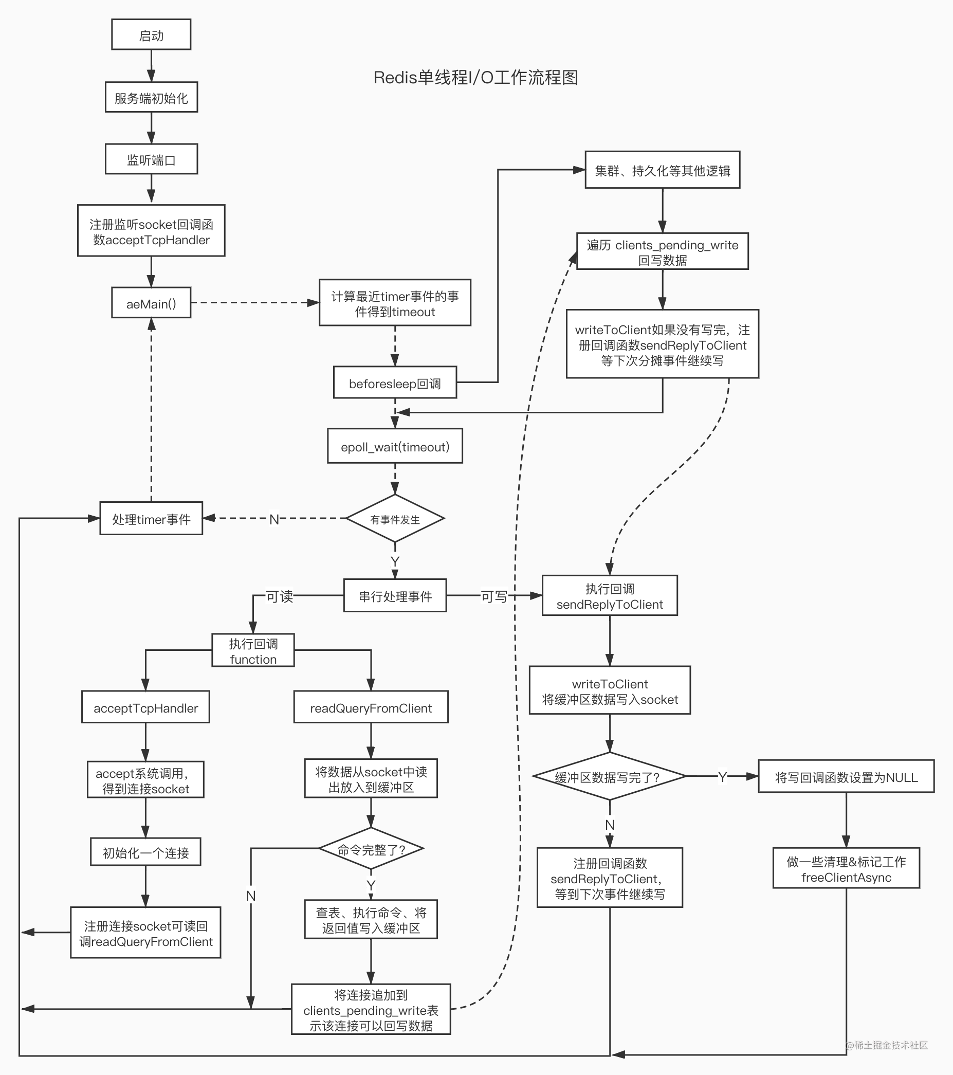 Redis单线程I_O工作流程图.jpg