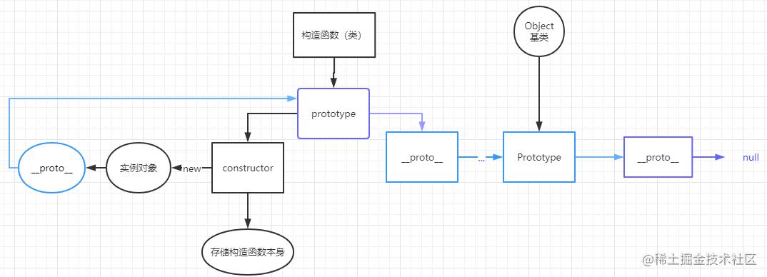 原型链机制.jpg