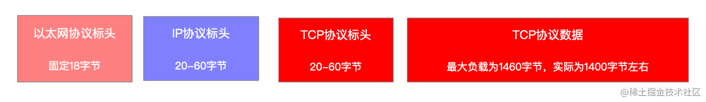 包含TCP数据的以太网帧结构