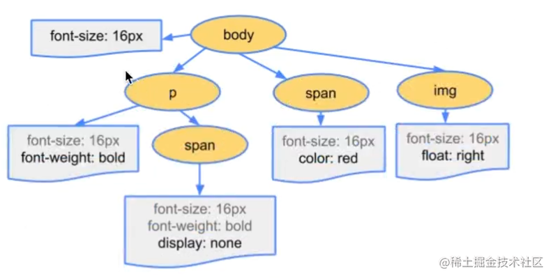 样式树.jpg