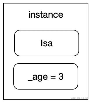 instance在内存中存储信息