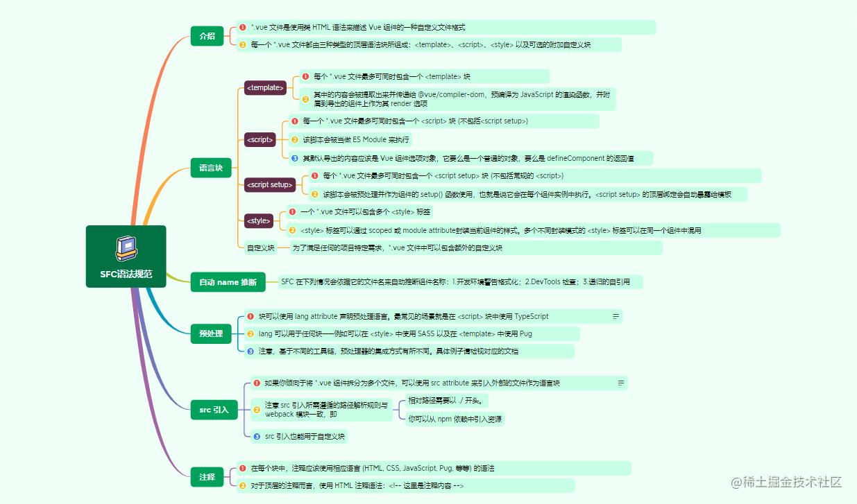 12.1SFC语法规范.png