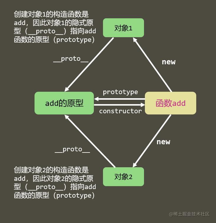 隐式原型.jfif