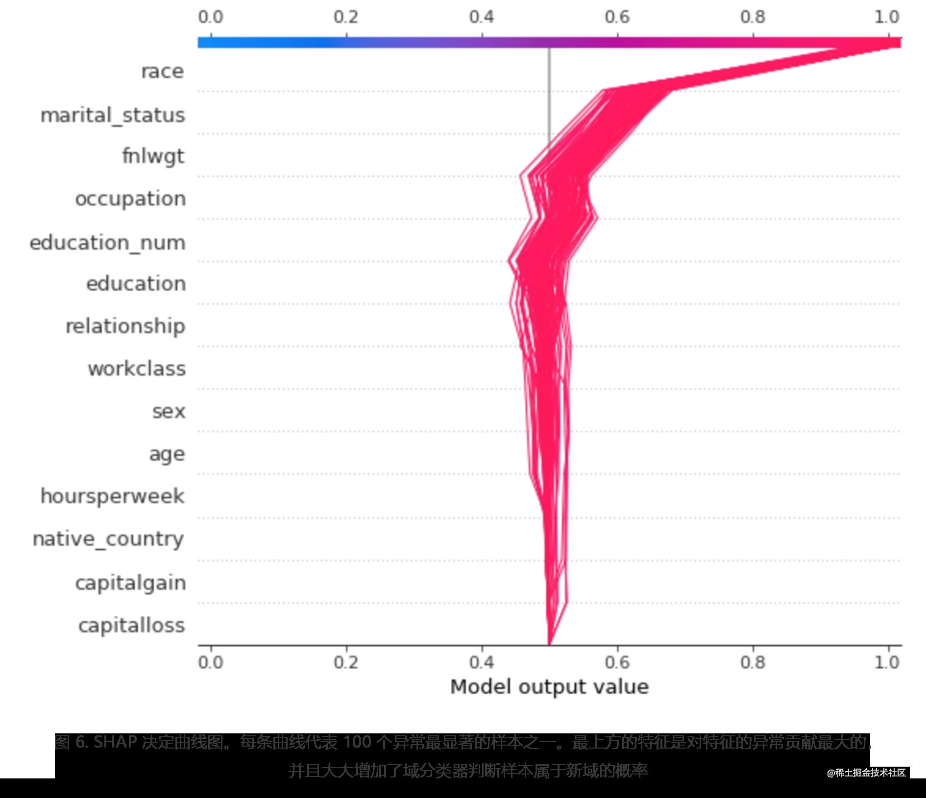 图 6. SHAP 决定曲线图。每条曲线代表 100 个异常最显著的样本之一。最上方的特征是对特征的异常贡献最大的,并且大大增加了域分类器判断样本属于新域的概率
