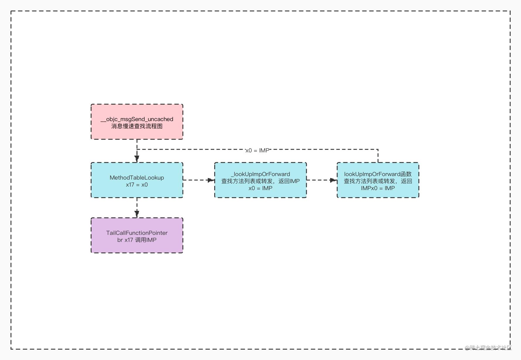 __objc_msgSend_uncached流程图.jpg