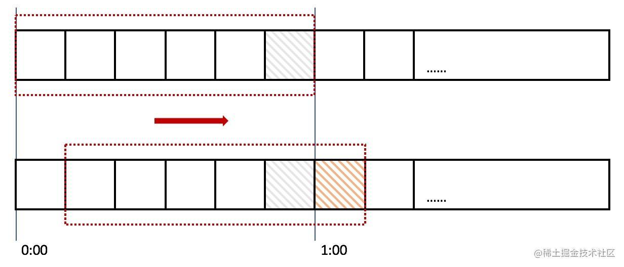 Sentinel滑动时间窗算法.jpeg