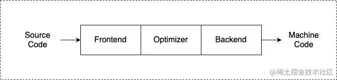 传统编译器设计.jpg