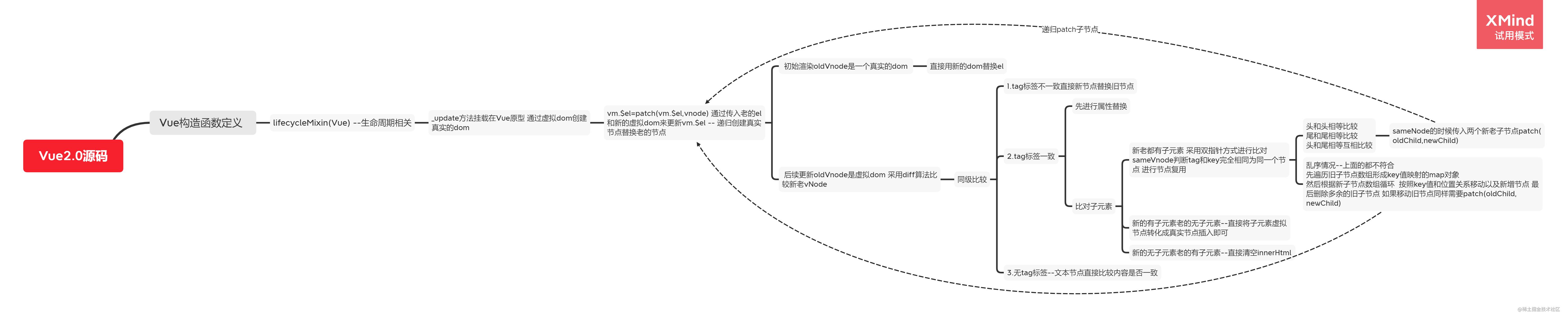 Vue2.0源码-diff算法.png